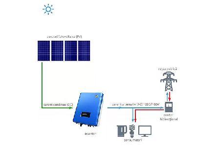 Kit panou fotovoltaic monofazic policristalin 1 kW, On-Grid, SolarRiver